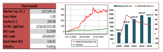 Adani-Enterprises -Limited-elite-wealth